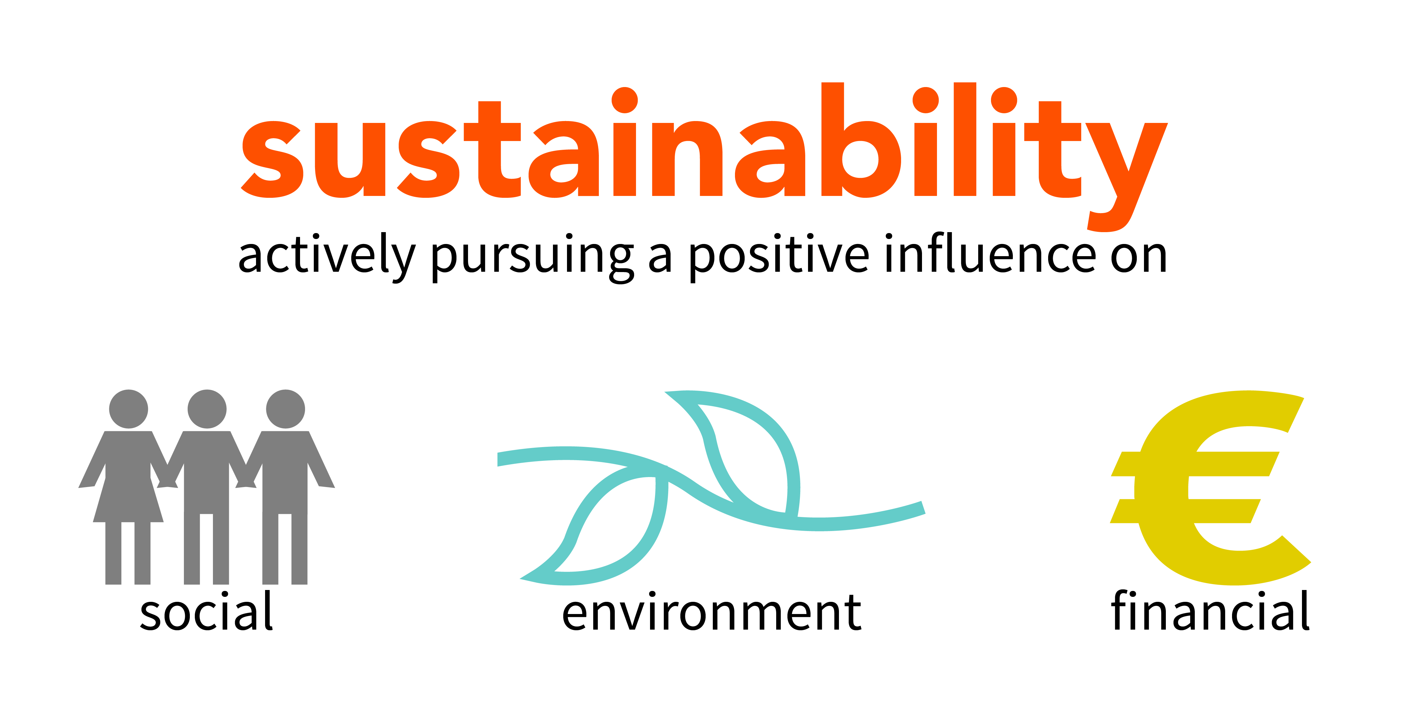 sustainability is actively pursuing a positive influence on social, environment and financial areas