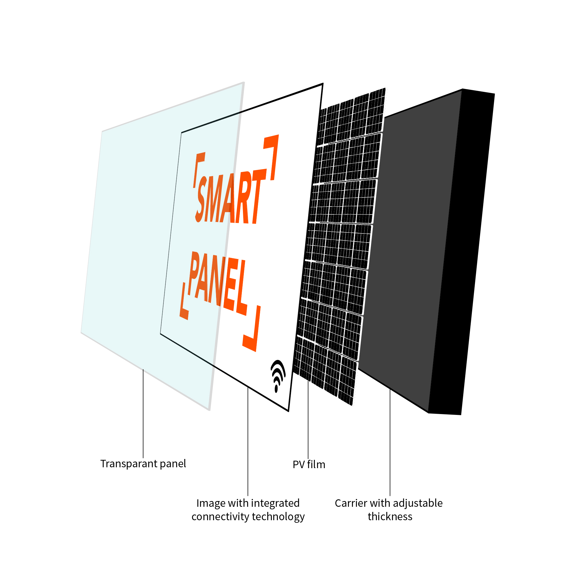 A schematic representation of the Smart Panel