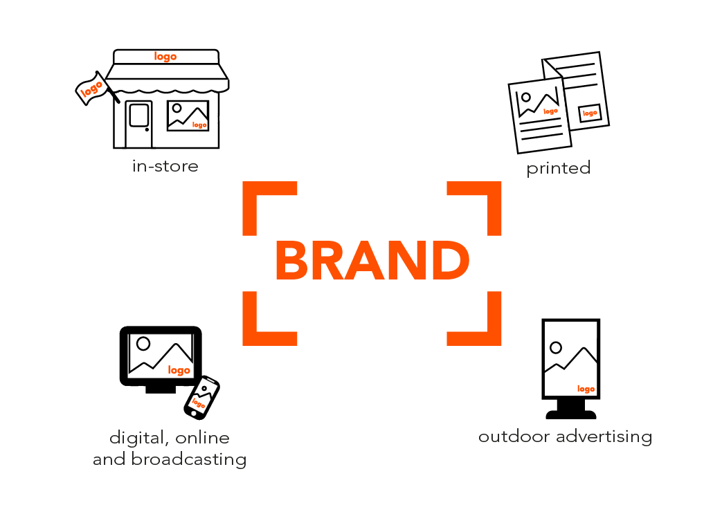 your brand should be the foundation for all your marketing activities